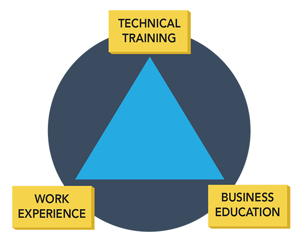Technical Training Cycle and its three stages: Work experience, business education, and technical training