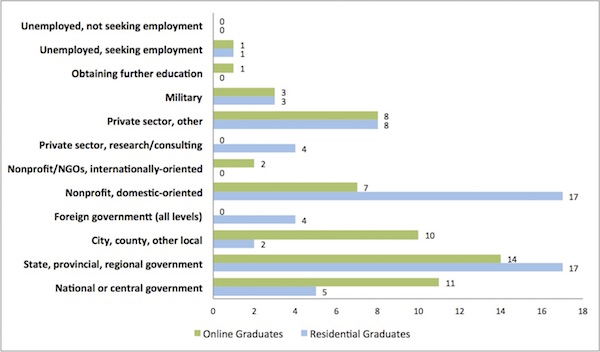respondents to graduate survey on employment