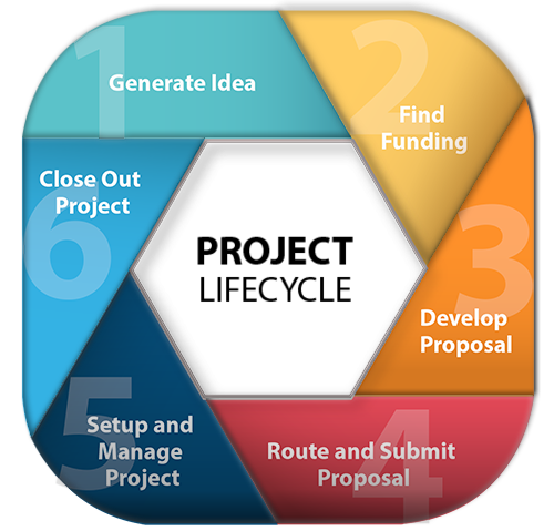 Grant/Project Lifecycle Steps