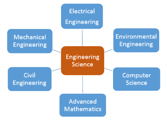 the available areas at Penn State Harrisburg that feed a custom engineering science program: Electrical, mechanical, environmental, and civil engineering; computer science; advanced mathematics