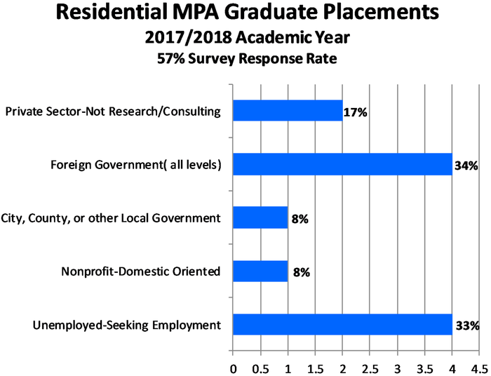 residential bargraph for MPA
