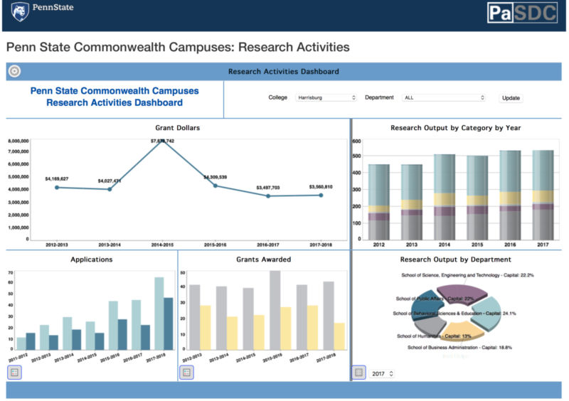 preview of and link to research activities dashboard